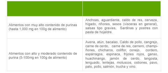 medicamentos para tratar la gota dedos.hinchados acido urico thrombocidal que producto natural sirve para bajar el acido urico